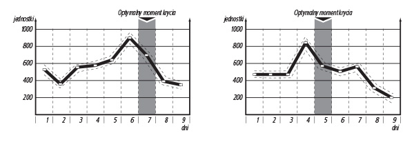 przykladowe-wyniki-badania-psow-600x206